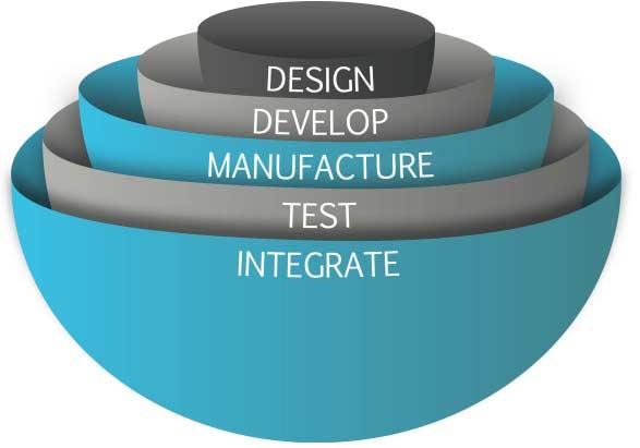 services Design Develop Manufacture Test Integrate
